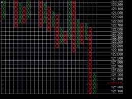 Pnf Charts Soft4fx