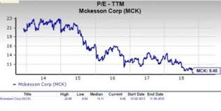 Is Mckesson Mck A Suitable Stock For Value Investors Now