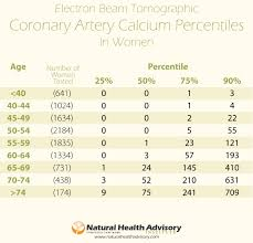 Agatston Score Chart Coronary Artery Calcium Score The Best Way To Know If You