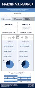 Markup Vs Margin Chart Infographic Calculating Margin
