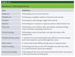 Nasm One Rep Max Chart Nasm Chapter 13 Resistance Training Concepts The Healthy