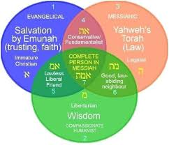Venn Diagram Of Christianity Islam And Judaism Similarities Between Christianity And Judaism Venn Diagram Packed