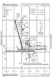 Airport Diagram Airport Diagram