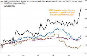 Amd Stock Price Chart Amds Stock Powers Up To 13 Year High As Microsofts New