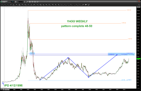 Alibaba Stock Price History Chart Will Yahoo Yhoo Stock Top On Alibaba Ipo Fervor