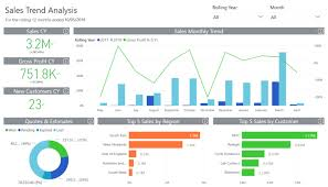 Incomplete Chart Of Accounts Sage How Business Intelligence Tools Can Transform A Small