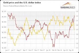 Us Dollar Appreciation Chart Why Did Us Dollar Rise What Does It Mean For Gold Prices
