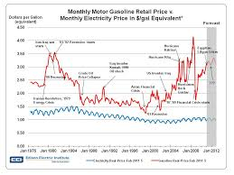 Gas And Electricity Price Comparison Gas And Electricity