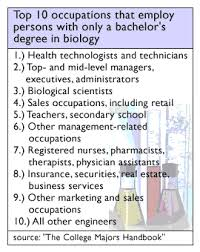 Pharmaceutical Sales Degree