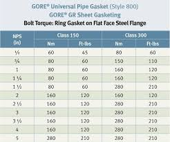 Torque Guidelines For Ring Gasket On Flat Face Steel Flange