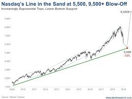 Harry Dent Blog How The Nasdaq Could Reach 10 000 In