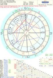 Gary Oldman Birth Chart 56 Best Astrology Natal Charts Images Astrology Birth
