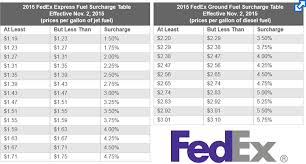 National Fuel Surcharge Chart 2019 Fedex To Raise Fuel Surcharges For Second Time Supply