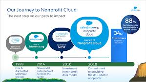 About Our Journey To Nonprofit Cloud Salesforce Org