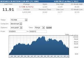 Rim Stock Price Falls To Eight Year Low Following Blackberry