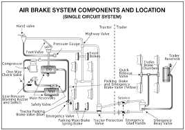 section air brakes diagram of air brake system components and location