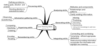Thinking skills   analytical  critical and creative thinking Critical and creative thought are both achievements of thought