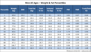 Age And Weight Chart For Female In Kg Accurate Body Composition Bodyscan Data Body Scan Uk