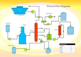 engineering diagram visio like edraw