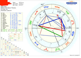 Read And Interpret Your Birth Chart