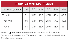 Wall Insulation R Value Chart R Value Comparison For Icf Vs Cmu