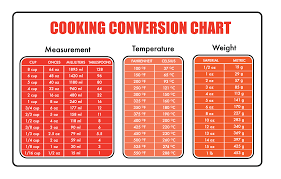 Described Conversion Chart For Measuring Chart For