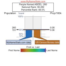 ABEEL Last Name Statistics by MyNameStats.com