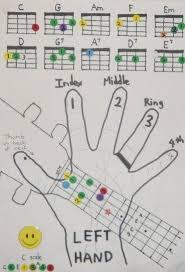 Chord Charts For Kids Uke Chord Chart For Kids Ukulele In 2019 Ukulele Chords