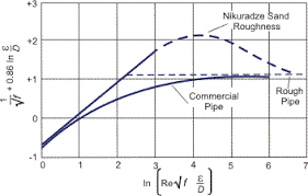 Pipe Surface Roughness Chart Friction Factors For Single Phase Flow In Smooth And Rough Tubes