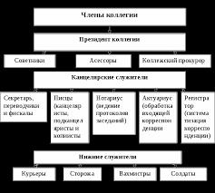 Реформы Петра i их причины и последствия Контрольная работа  Похожие работы