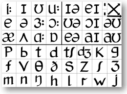 Tables for the letters in the english alphabet with names and spellings, variations and the nato phonetic alphabet. The Pronunciation Charts Adrian Underhill S Pronunciation Site