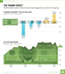 Chart The Trump Effect On Currencies