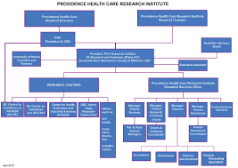 Governance Providence Health Care Research Institute