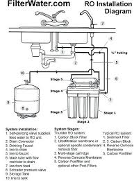 homemade water filter system. Homemade Water Filter System Reverse Osmosis Installation Diagram Diy Berkey Homemade Water Filter System