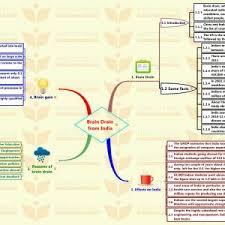 brain drain in essay b daaee f e d ca cover letter brain drain in essay brain drain in essay brain from
