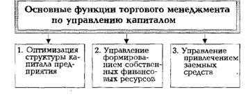 Реферат Управление капиталом и проблемы привлечения заемных средств 2 2 Процессный подход к управлению капиталом и привлечению заёмных средств