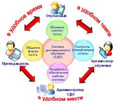 Дипломная работа Анализ эффективности использования ИКТ на уроках  hello html m75019c41 gif