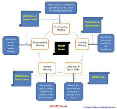 Agile Testing Process Flow Chart Agile Methodology A Beginners Guide To Agile Method And Scrum