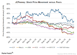 Jcpenney Stock Price Chart Can Jcpenneys Turnaround Efforts Boost Its Stock Price In