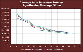 compare car insurance rates ontario canada 44billionlater