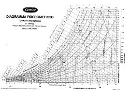 Carrier Psychrometric Chart Pdf Guguism