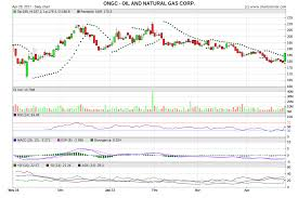 Ongc Changing The Trend And Sbin Resuming The Up Trend
