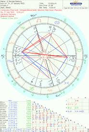 T Square In Composite Chart 63 Disclosed Mystic Rectangle Natal Chart