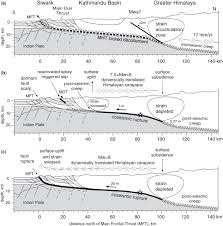Himalayan Earthquakes A Review Of Historical Seismicity And
