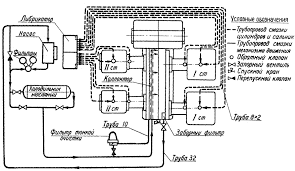 Системы смазки и охлаждения в поршневых компрессорах Рисунок 92 Система смазки оппозитного компрессора 4М10 100 8