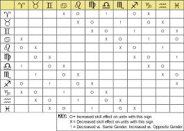 Fft Zodiac Chart Lp Final Fantasy Tactics 1 3 Solifuge Casts Reraise On