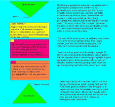 steps structure h general paper  essaystructure colorcoded