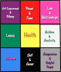 Bedroom Bagua Chart Feng Shui 101 A Super Cool Starter Guide To Using The Bagua