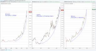 Dotcom Chart Comparing The Bitcoin Bubble To The Dotcom Bubble Evercoin