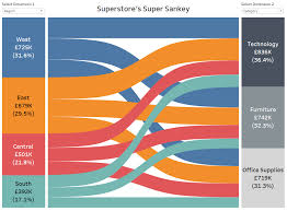 Tableau Tree Chart How To Build A Sankey Diagram In Tableau Without Any Data